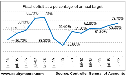 Fiscal deficit a percentage of annual target