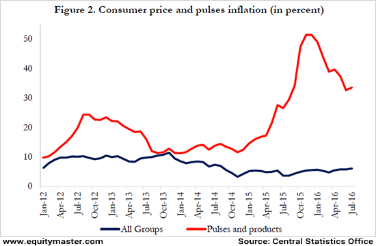 Consumer pricec and pulses inflation
