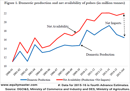 Domestic Production and net availability of pulses