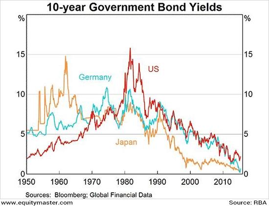 Major Central Bank Balance Sheets