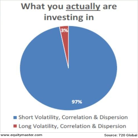 What you actually you investing in