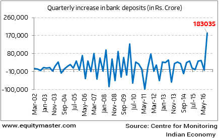 Quarterly increase in bank deposits (in Rs. Crore)