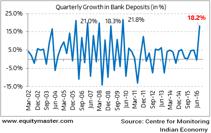 Quarterly Growth in Bank Deposits (in %)