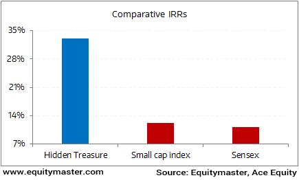 An IRR comparison for Hidden Treasure, Small cap index and Sensex