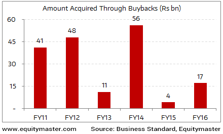 FY16 Sees an Uptick in Buyback of Shares