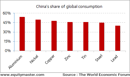 How much Does China Consume?