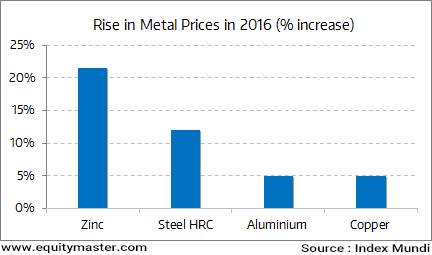Rally in Metal Prices