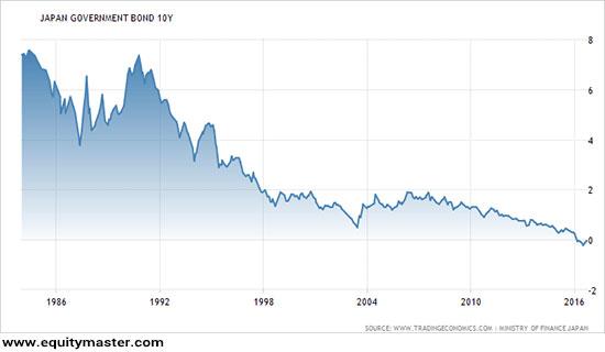 liquidity trap chart