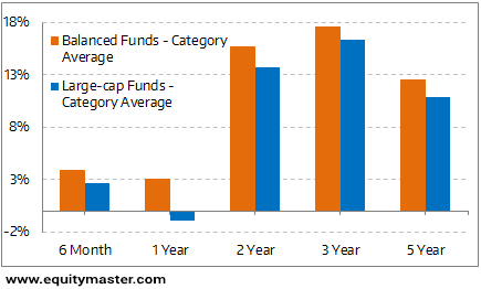 Better Performance Compared to Largecap Funds