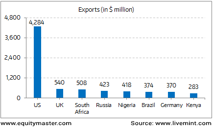 Surging Exports to the US