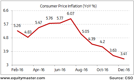 CPI Hits 25-month Low